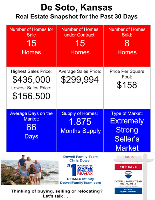 De Soto KS Real Estate Snapshot