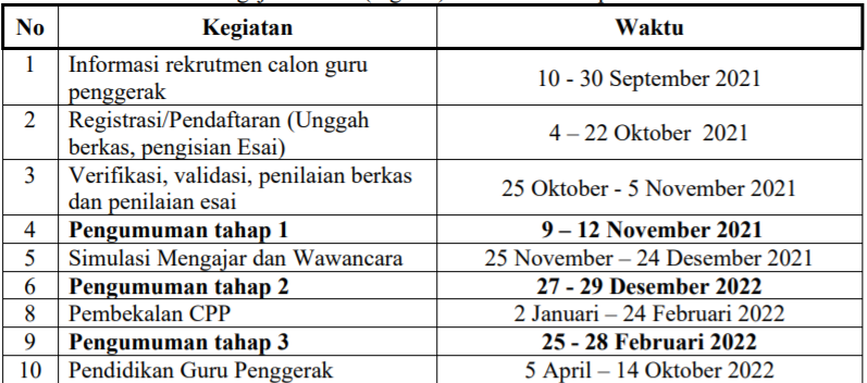 gambar jadwal guru penggerak angkatan 5
