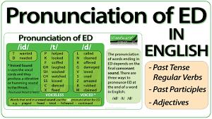 Valme\'s English Corner: PRONOUNCING -ED endings, -ed Past Simple ...