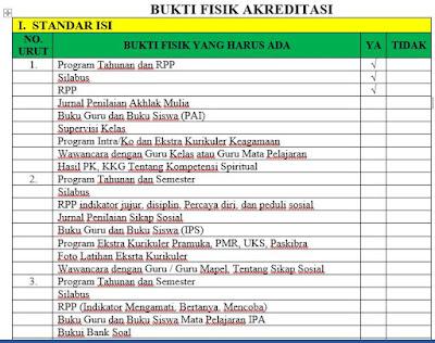 Bukti Fisik I Standar Isi Akreditasi Sekolah Dasar, Madrasah Ibtidaiyah, http://www.librarypendidikan.com