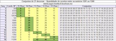 Tabela de grupos de 21 dezenas que mais sairam