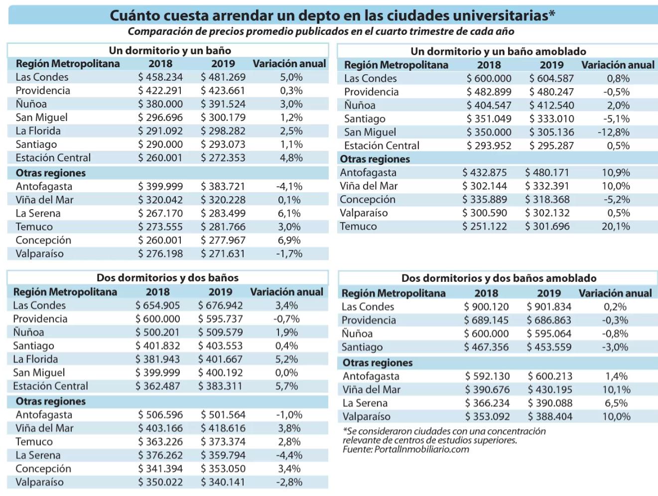 Cuánto valen los arriendos para universitarios