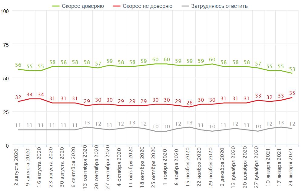 Вы скорее доверяете или скорее не доверяете Путину