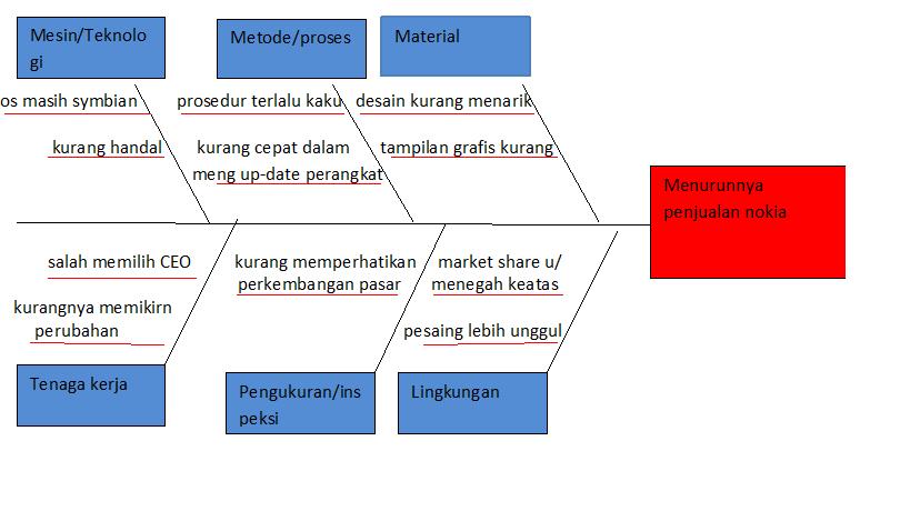 It manajemen sejarah dan perjalanan nokia diagram fishbone ccuart Choice Image