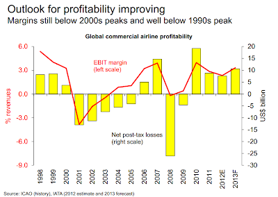IATA's Global Airline Profitability Projections