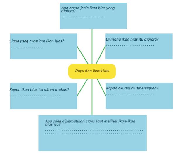 soal bentuk mind map bacaan dayu ikan hias, buku siswa kelas v. tema 2 sub tema 1, pembelajaran 1