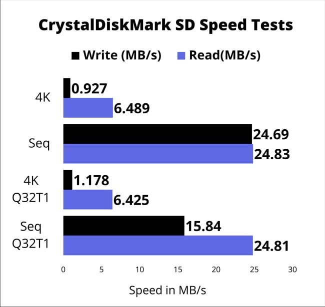 The chart of SD card slot speed measured using CrystalDiskMark tool.
