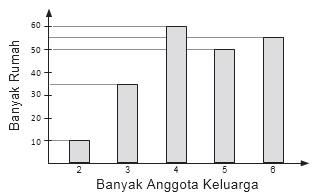 Latihan Soal USBN SD: Statistika Diagram Batang