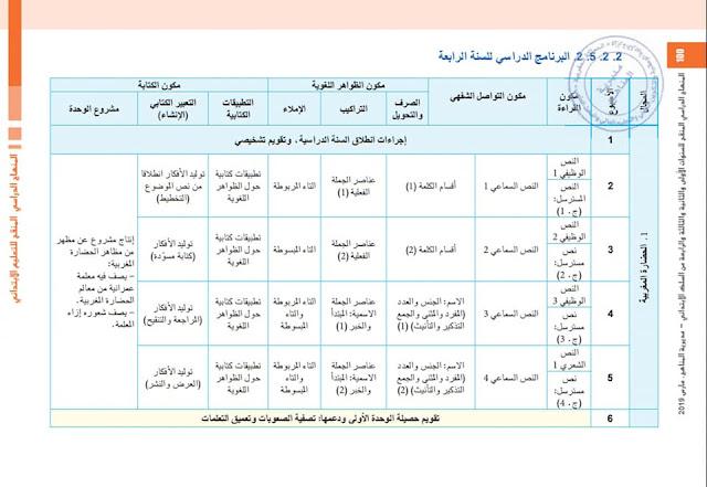 التوزيع السنوي لمادة اللغة العربية للمستوى الرابع