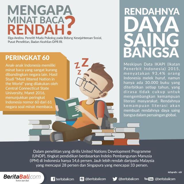 Minat baca anak-anak Indonesia ini terpuruk di level bawah
