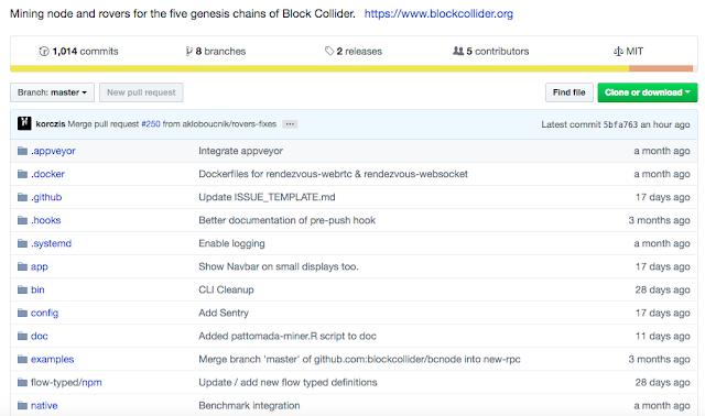 Ejemplo de un repositorio activo de GitHub