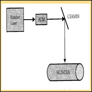 Skema Kerja Pencetak Menggunakan Laser