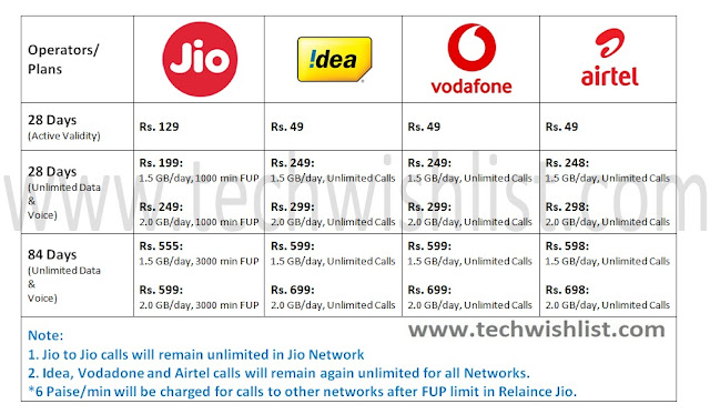 New Telecom Plans Updated by Idea, Vodafone and Airtel