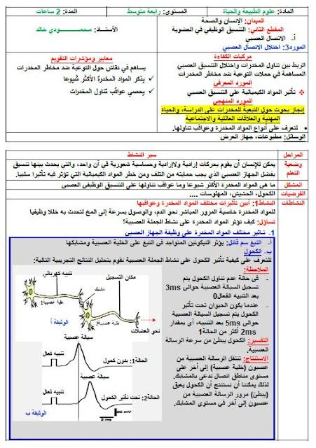 مذكرات اختلال الاتصال العصبي للاستاذ خالد محمودي علوم طبيعية للسنة الرابعة متوسط الجيل الثاني