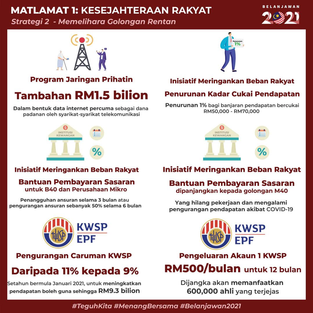 Belanjawan 2021