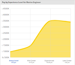 Marine Engineering Salary in India | 2018 Pay by Experience