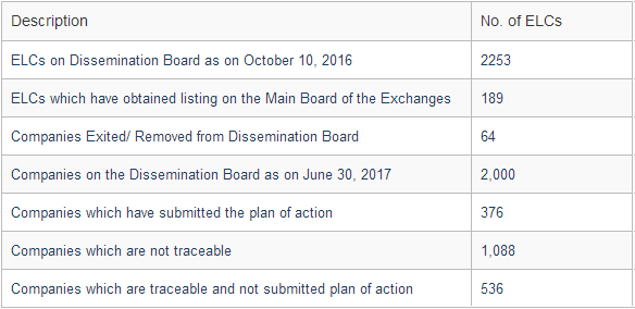 Status of Exclusively Listed Companies (ELCs) on Dissemination Board (DB)