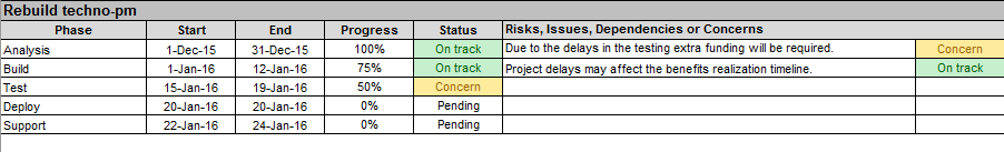 Individual Project Status