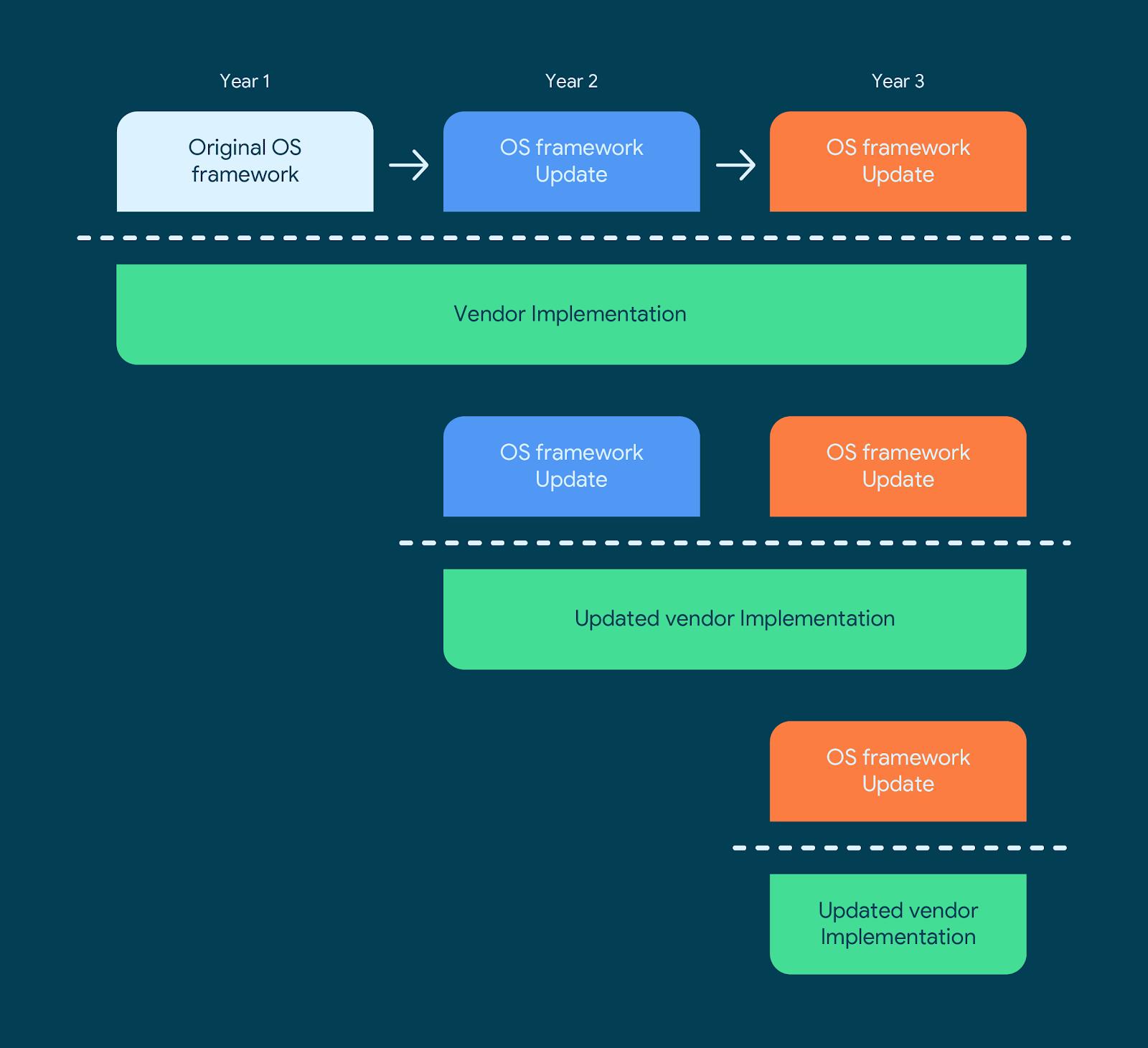 Timeline of OS framework