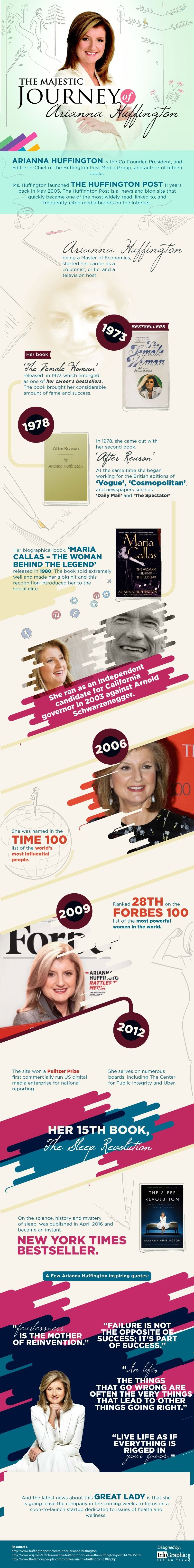 The Majestic Journey Of Arianna Huffington #Infographic