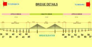 Detil Jembatan Suramadu