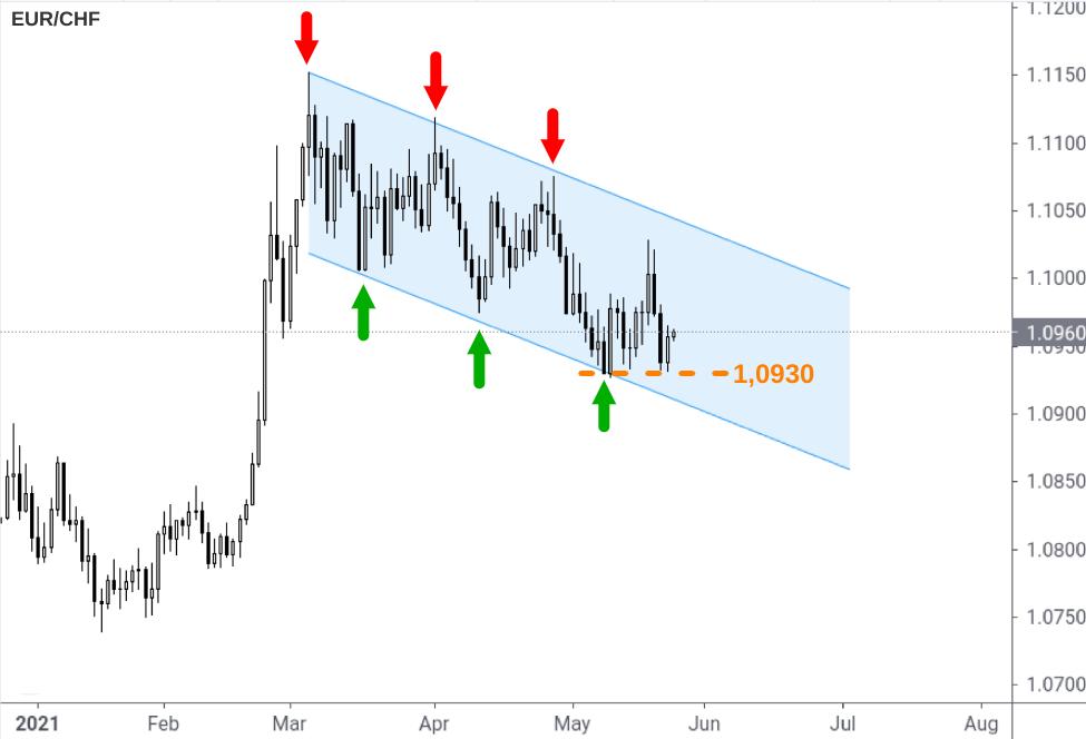 EUR/CHF-Kurs 2021 im Abwärtskanal