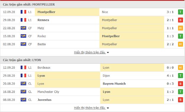Kèo thơm Montpellier vs Lyon, 02h ngày 16/9-VĐQG Pháp Lyon3