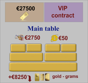 VIP Contract, Main Tables