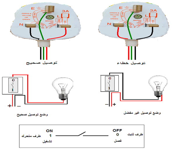 التمديدات الكهربائية المنزلية خطوة بخطوة