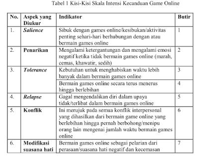 tabel kisi-kisi instrumen penelitian psikologi