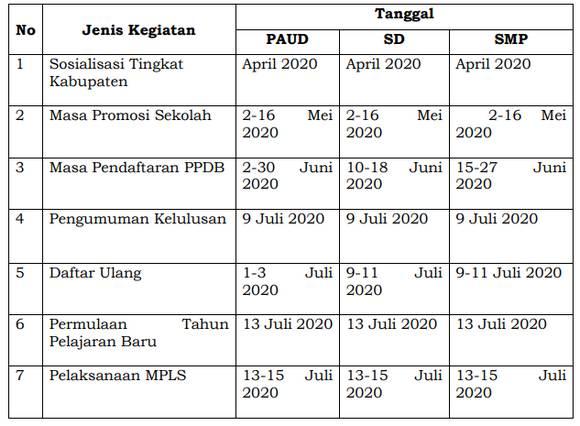 Jadwal PPDB  Tahun 2020