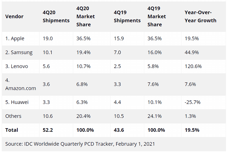 Data from IDC