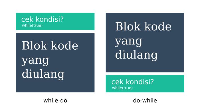 Perbedaan Perulangan While dan Do/While