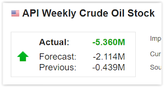 API Weekly Crude Oil Stock | Forex Tracking Rates Explained | Why CAD and GBP was Strong? (June 3, 2021) Forex Trade Signal Review