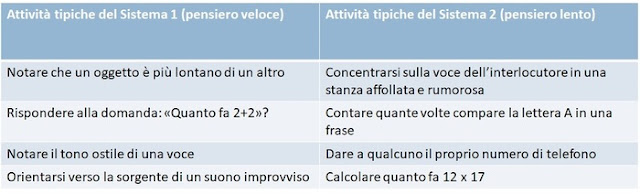 Sistema 1 e sistema 2