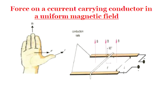 Force on a ccurrent carrying conductor in a uniform magnetic field