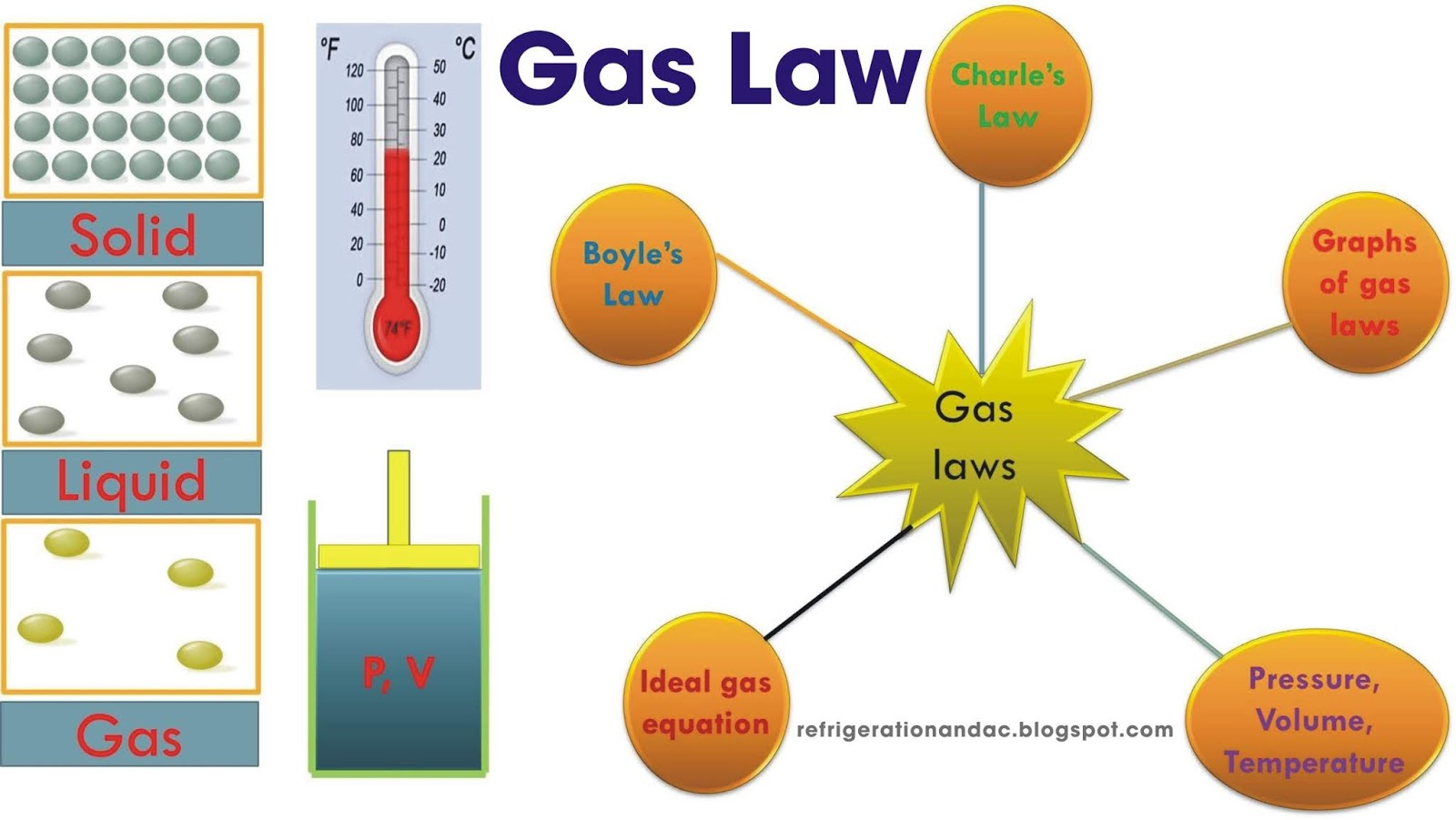 Gas Law Refrigeration And Air Conditioning