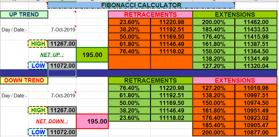 Fibonacci Stock Calculator