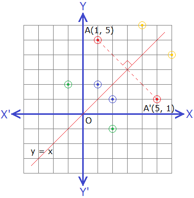 Reflection of points under the reflection about the line y = x