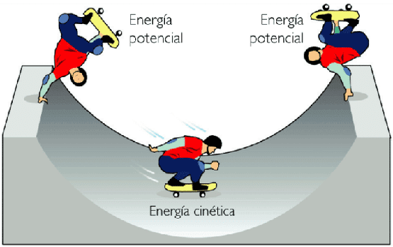 Em física, a energia cinética é a quantidade de trabalho que teve ...