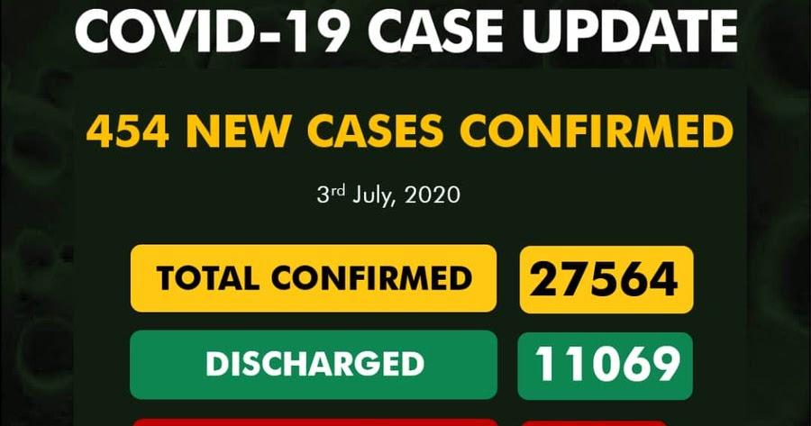Nigeria's Coronavirus Cases Now 27564