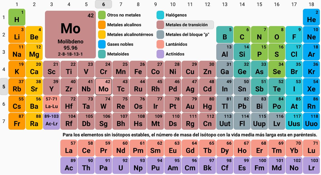 Ser vivo resultante interaccin genoma ambiente tabla peridica de la tabla peridica es un instrumento bsico para la enseanza de la qumica puesto que en esta encontramos todos los elementos qumicos de acuerdo a sus urtaz Image collections
