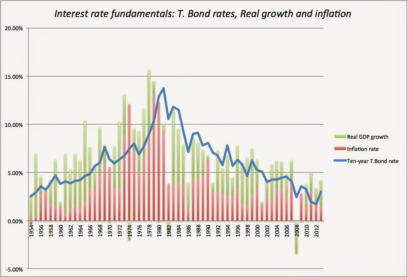 effect of interest rate on investment Discover how rising interest rates may effect the investments in your portfolio  and learn about investment strategies that may help minimize the.
