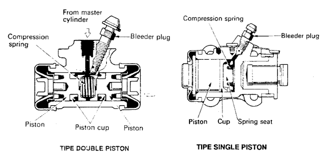 silinder-roda
