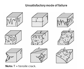 Unsatisfactory Failure-constructionway.blogspot.com
