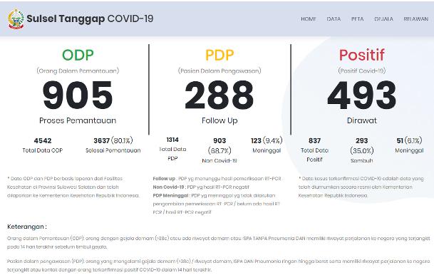 Update Data COVID-19 Sulawesi Selatan Kamis 14 Mei 2020, 493 Kasus Positif Masih Dirawat