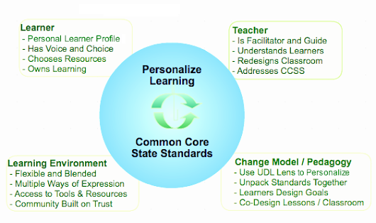An Introduction to OUR FIVE Pillars of Personalized Learning