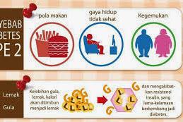 Apa Saja Faktor Penyebab Diabetes Tipe-2
