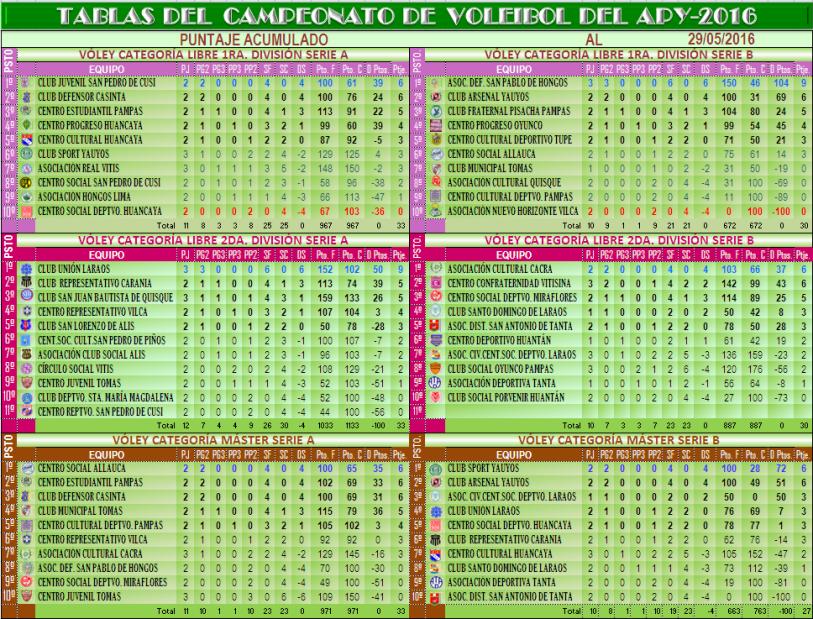 CAMPEONATO APY 2016: TABLA DE POSICIONES DEL CAMPEONATO APY 2016