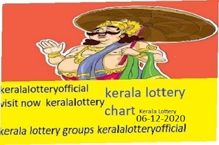 Kerala Lottery Results Today 06.12.2020